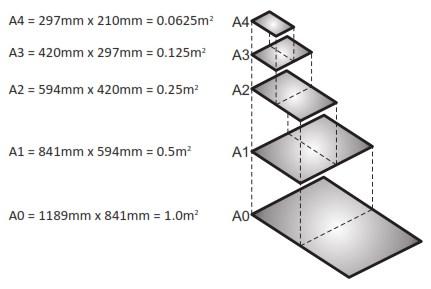 Σχήμα 3.1: Διαστάσεις φύλλων σχεδίασης Α0 - A4.