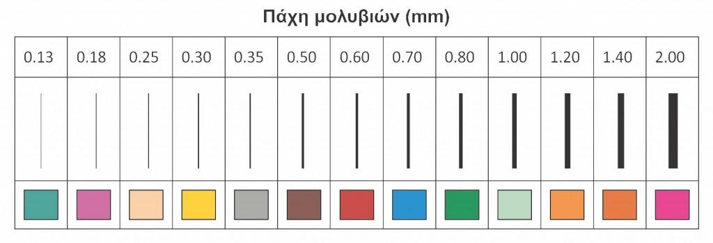 Σχήμα 3.15: Πάχη μολυβιών.