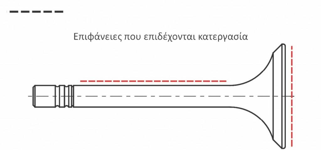 Πίνακας 3.11: Παραδείγματα χρήσης γραμμής ISO 'Ε'.