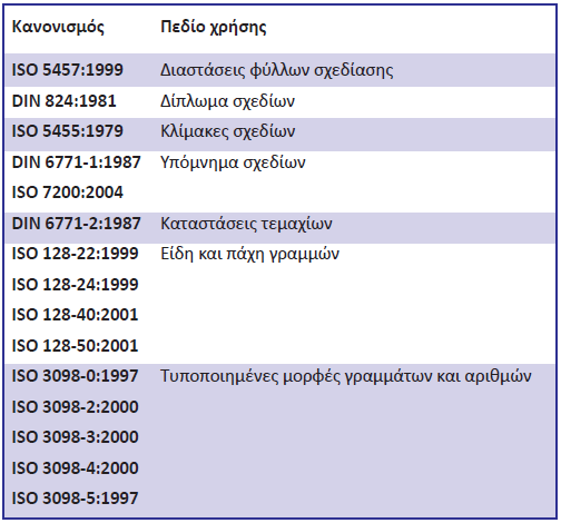 Πίνακας 3.1: Πρότυπα ISO και περιοχές εφαρμογής τους.