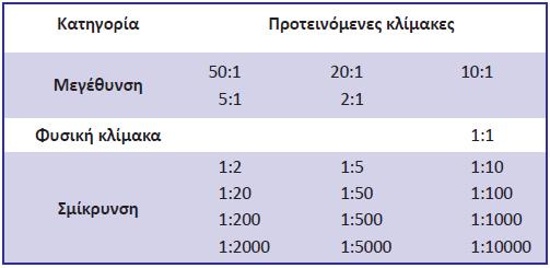 Πίνακας 3.3: Τυποποιημένες κλίμακες σχεδίασης κατά ISO5455:1979.