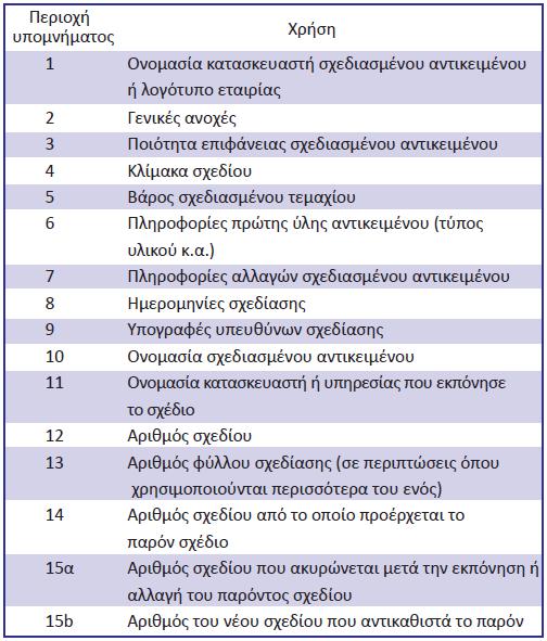 Πίνακας 3.4: Καταχώρηση πληροφοριών στις περιοχές υπομνήματος βάσει του DIN 6771-1.