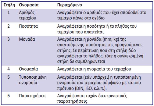Πίνακας 3.5: Καταχώρηση πληροφοριών στα πεδία της κατάστασης τεμαχίων βάσει του DIN 6771-2.