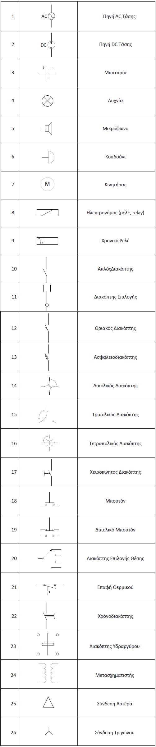 Πίνακας 7.1: Σύμβολα Στοιχείων Βιομηχανικών Αυτοματισμών
