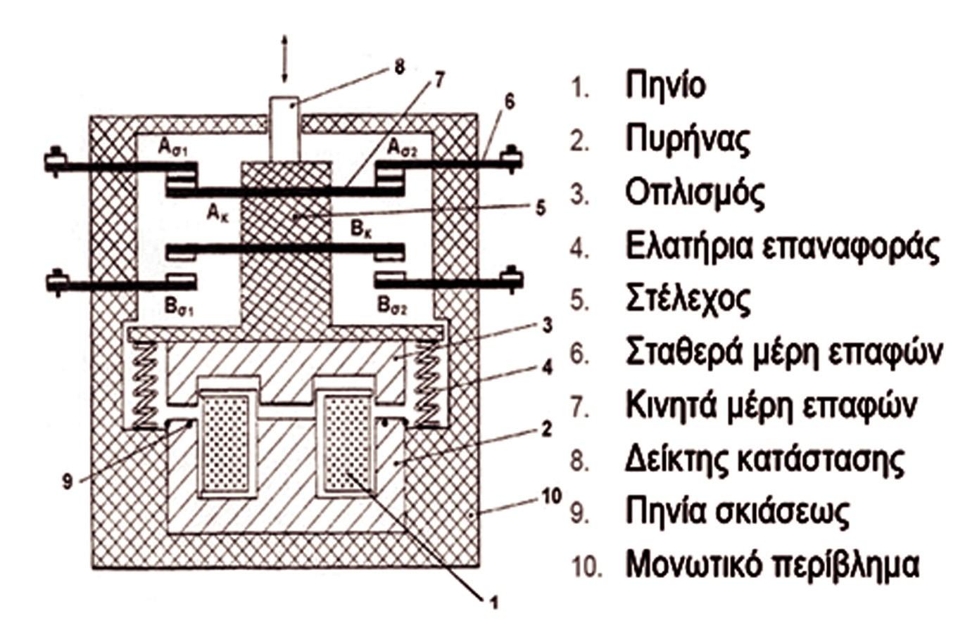 Σχήμα 7.2: Δομή ρελέ με ηλεκτρομαγνήτη