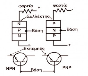 Σχήμα 7.12: Συνδεσμολογία και σύμβολα τρανζίστορ ΝΡΝ και ΡΝΡ