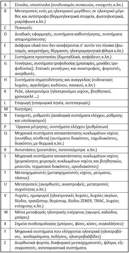 Πίνακας 7.2: Γράμματα – Σύμβολα για τη σήμανση του είδους του υλικού.