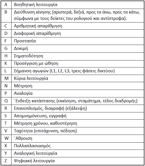 Πίνακας 7.3: Γράμματα – Σύμβολα για τη σήμανση των συνηθέστερων λειτουργιών.