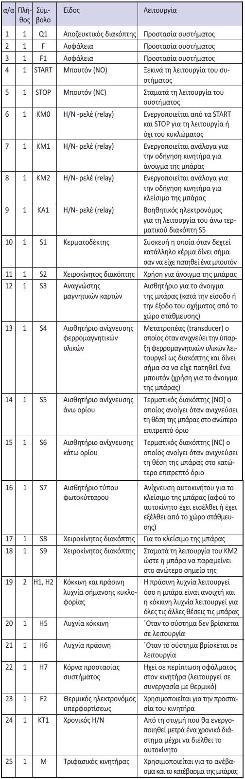Πίνακας 7.4: Χρησιμοποιούμενες συσκευές και στοιχεία αυτοματισμού