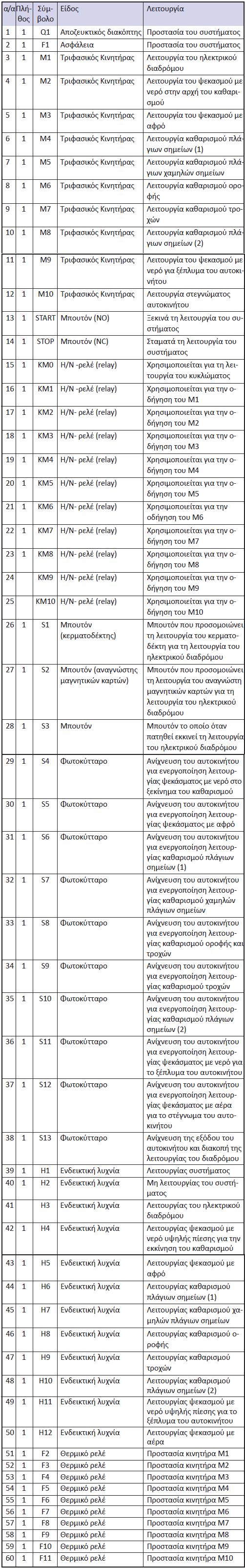 Πίνακας 7.6: Χρησιμοποιούμενες συσκευές και στοιχεία αυτοματισμού
