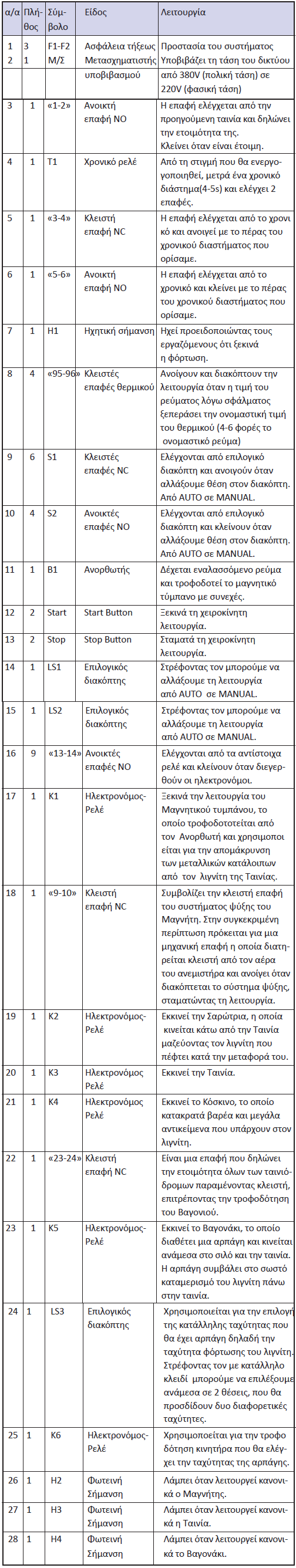 Πίνακας 7.8: Χρησιμοποιούμενες συσκευές και στοιχεία αυτοματισμού