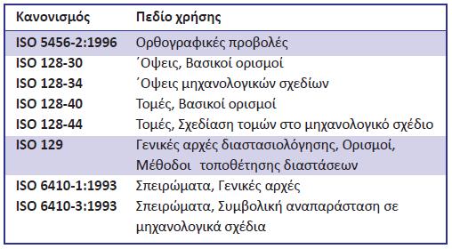 Πίνακας 4.1: Πρότυπα ISO και περιοχές εφαρμογής τους.