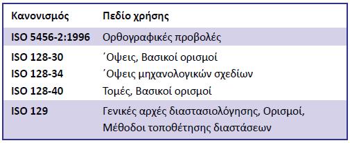 Πίνακας 5.1: Πρότυπα ISO και περιοχές εφαρμογής τους.