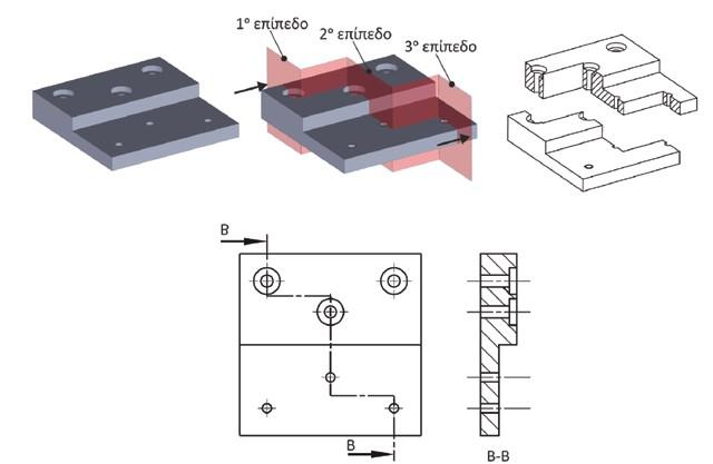 Σχήμα 4.23: Παράδειγμα εφαρμογής τομής σε πολλαπλά επίπεδα.
