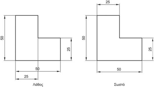Σχήμα 4.28: Η τομή των γραμμών διαστάσεων πρέπει να αποφεύγεται.