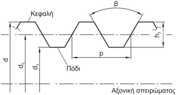 Σχήμα 4.46:   Γεωμετρικά χαρακτηριστικά σπειρώματος.