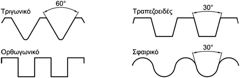 Σχήμα 4.47: Είδη σπειρωμάτων ανάλογα με τη γεωμετρία.