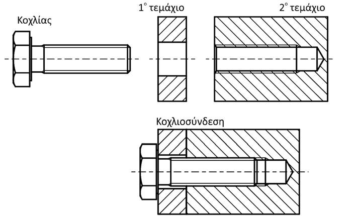 Σχήμα 4.52: Σχεδιασμός κοχλιοσύνδεσης με κοχλία εξαγωνικής κεφαλής και τυφλή οπή με σπείρωμα.