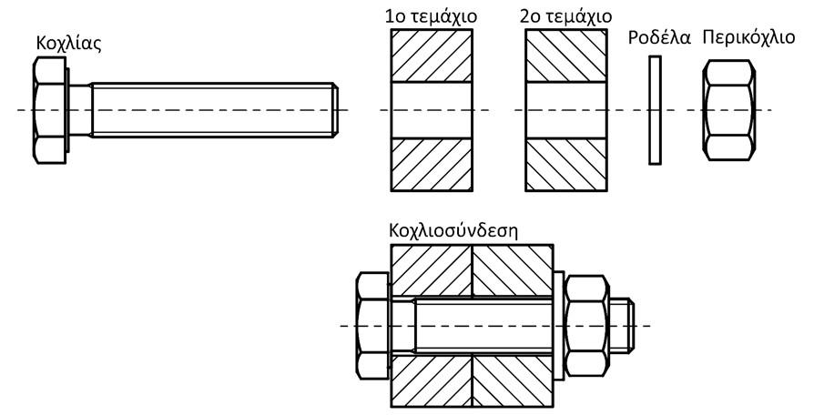 Σχήμα 4.53: Σχεδιασμός κοχλιοσύνδεσης με κοχλία εξαγωνικής κεφαλής και περικόχλιο.
