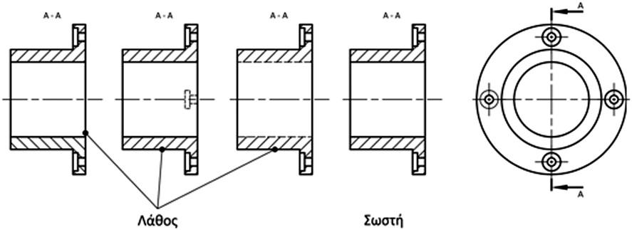 Σχήμα 4.20: Σωστές και λανθασμένες απεικονίσεις τομών.