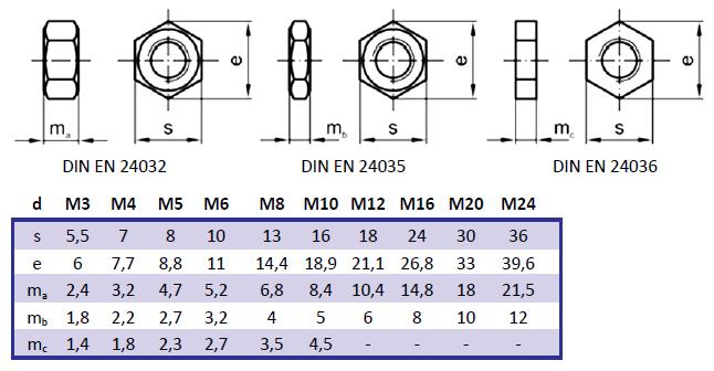 Πίνακας 4.11: Διαστάσεις περικοχλίων.