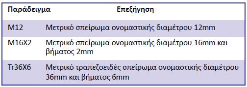 Πίνακας 4.3: Παραδείγματα χρήσης συμβόλων σπειρωμάτων.