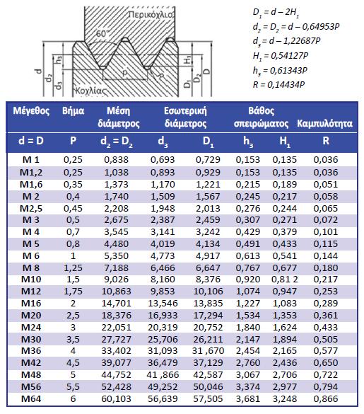 Πίνακας 4.4: Μορφή κανονικού τριγωνικού μετρικού σπειρώματος και διαστάσεις σύμφωνα με το ISO – DIN 13-1.