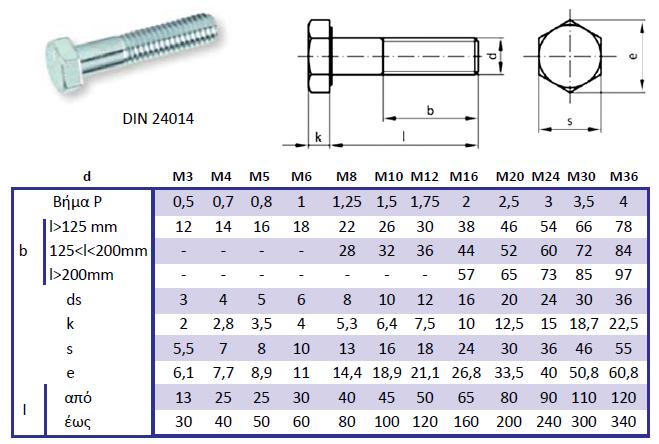 Πίνακας 4.9: Διαστάσεις κοχλιών εξαγωνικής κεφαλής κατά DIN 24014.