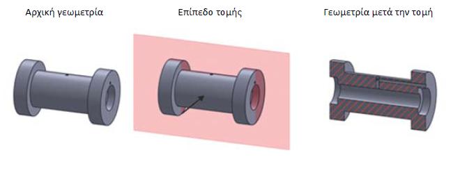 Σχήμα 4.15: Διαδικασία προσδιορισμού τομής.
